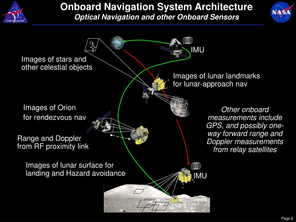 Onboard Navigation System Architecture