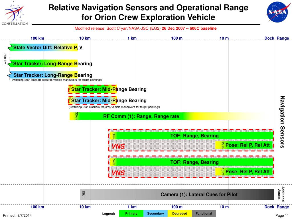 Relative Navigation Sensors and Operational Range