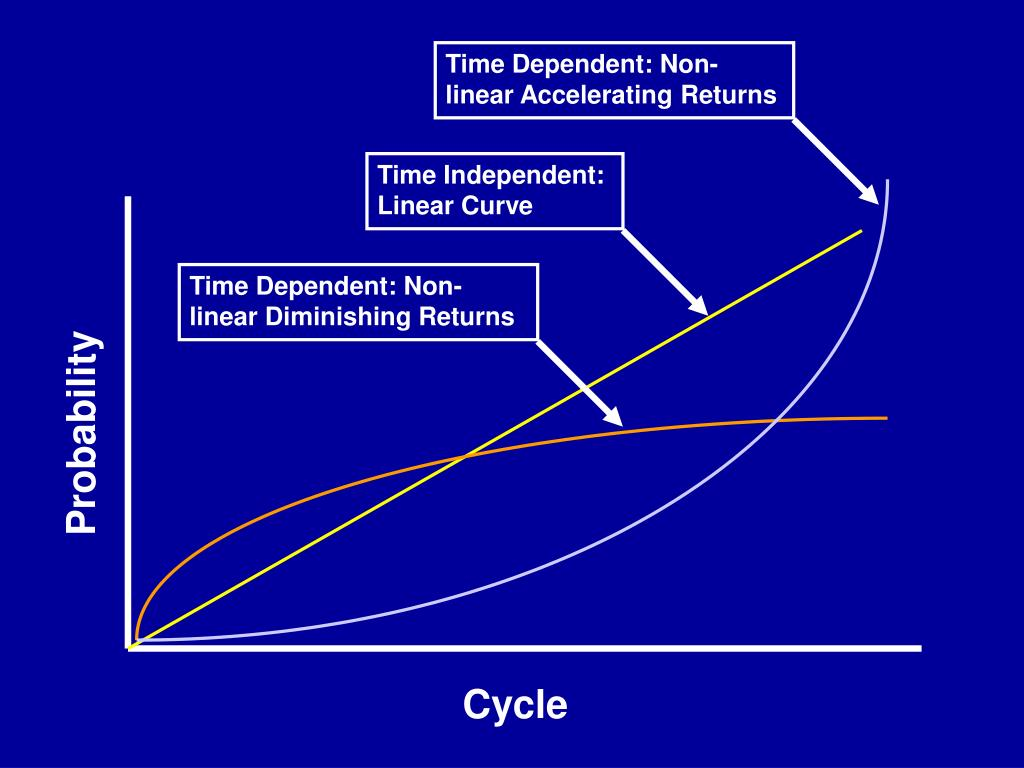 Time Independent: Linear Curve