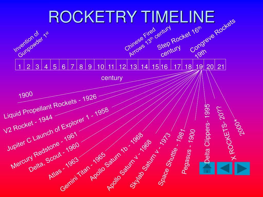 ROCKETRY TIMELINE