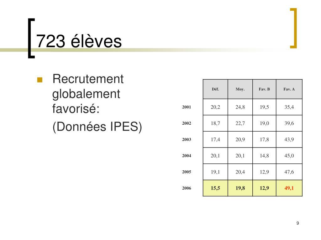 723 élèves