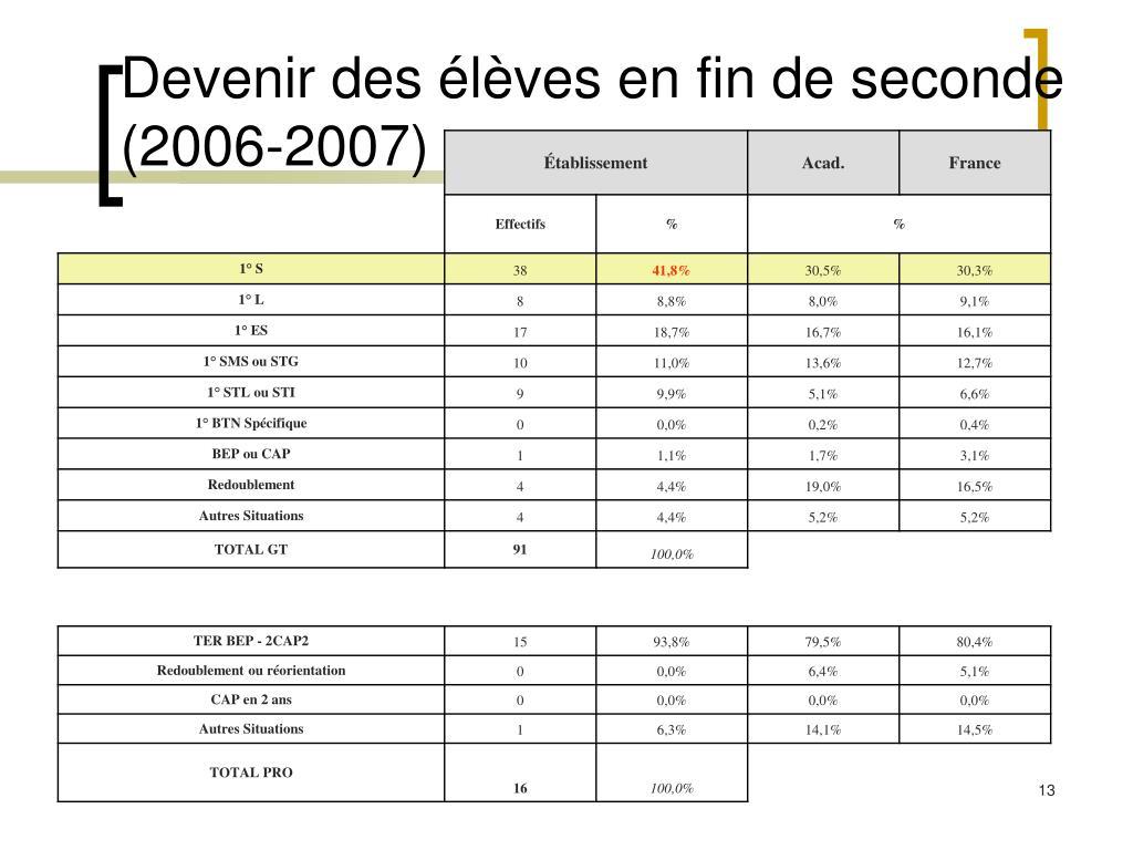 Devenir des élèves en fin de seconde (2006-2007)