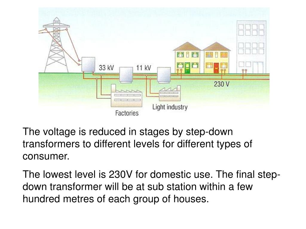 The voltage is reduced in stages by step-down transformers to different levels for different types of consumer.
