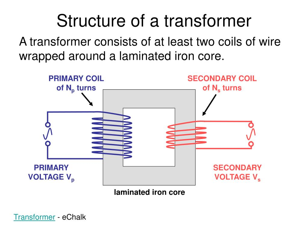 A transformer consists of at least two coils of wire wrapped around a laminated iron core.