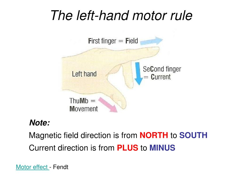 The left-hand motor rule