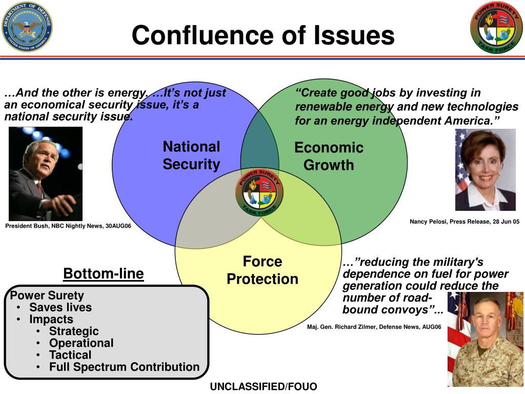 Confluence of Issues