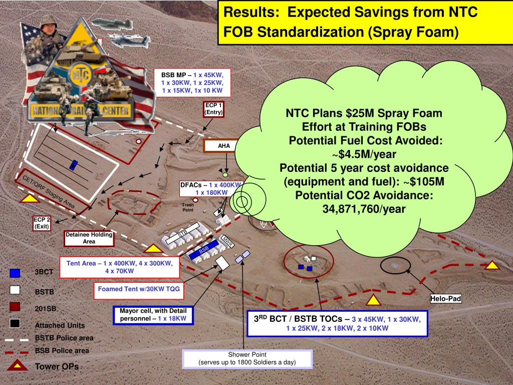 Results:  Expected Savings from NTC FOB Standardization (Spray Foam)
