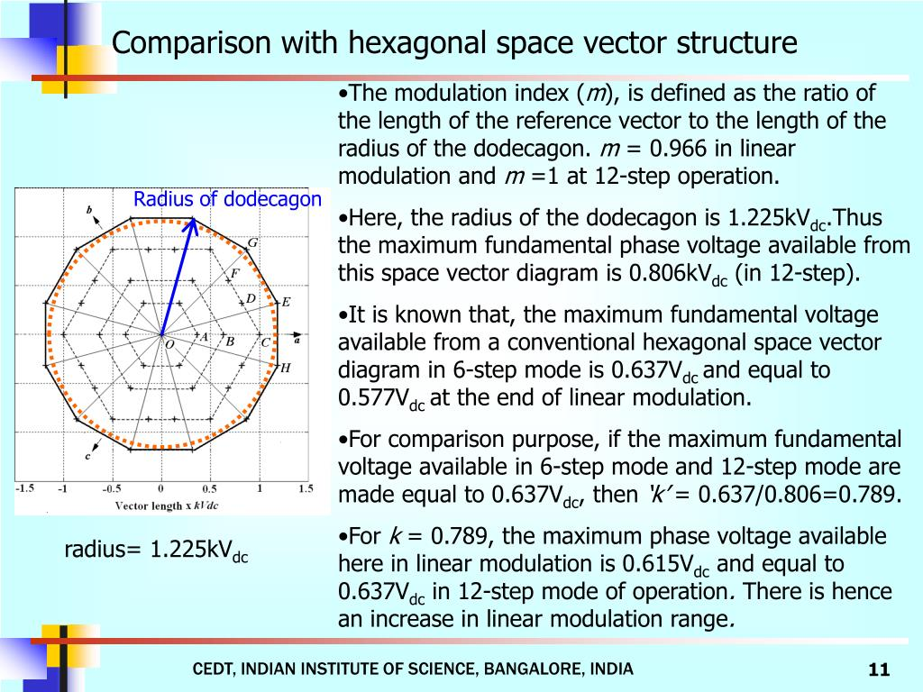 Comparison with hexagonal space vector structure