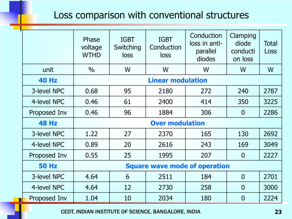 Loss comparison with conventional structures