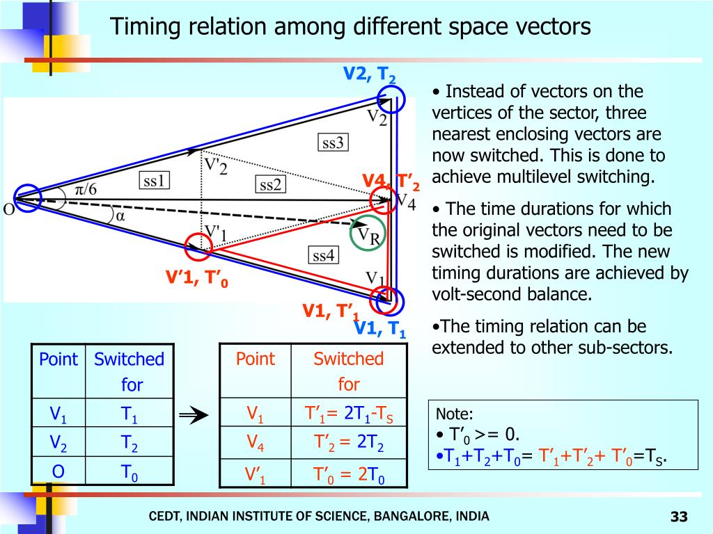 Timing relation among different space vectors