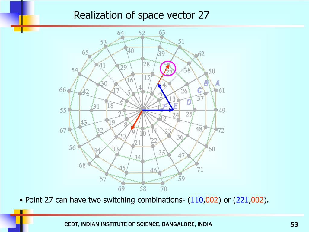 Realization of space vector 27