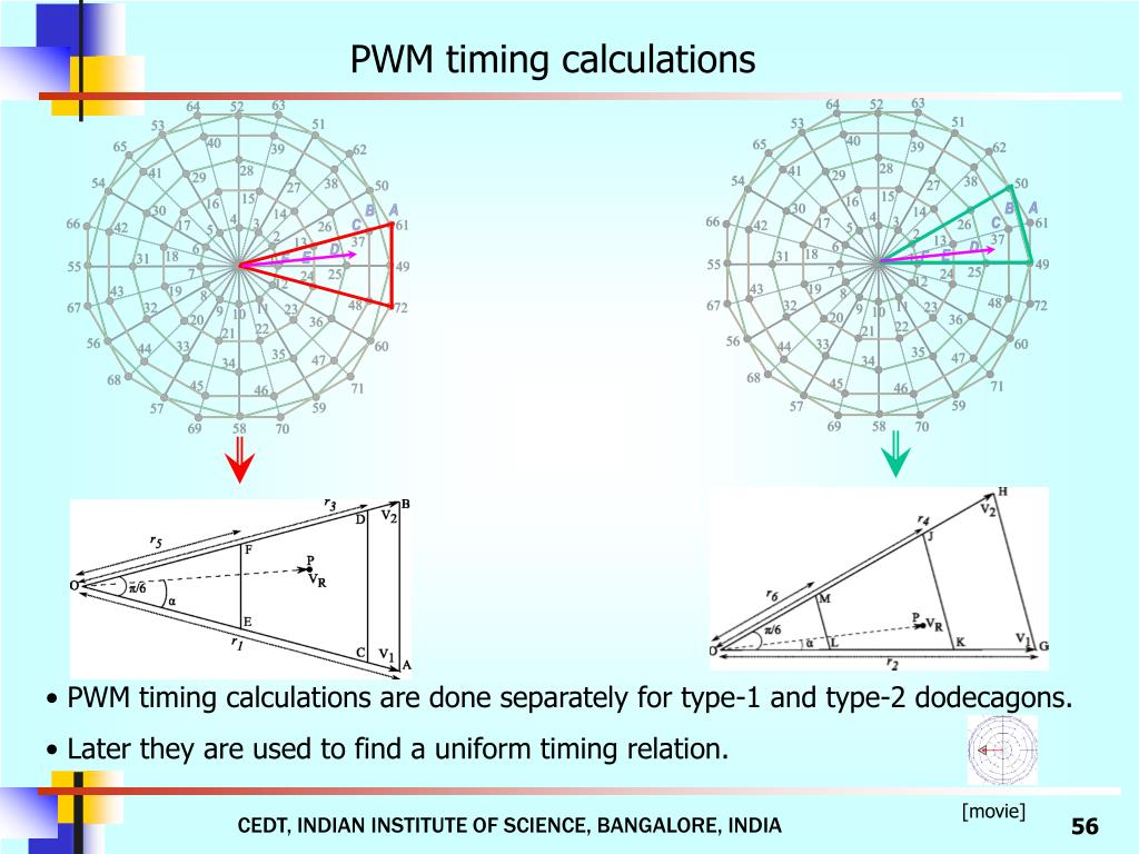PWM timing calculations