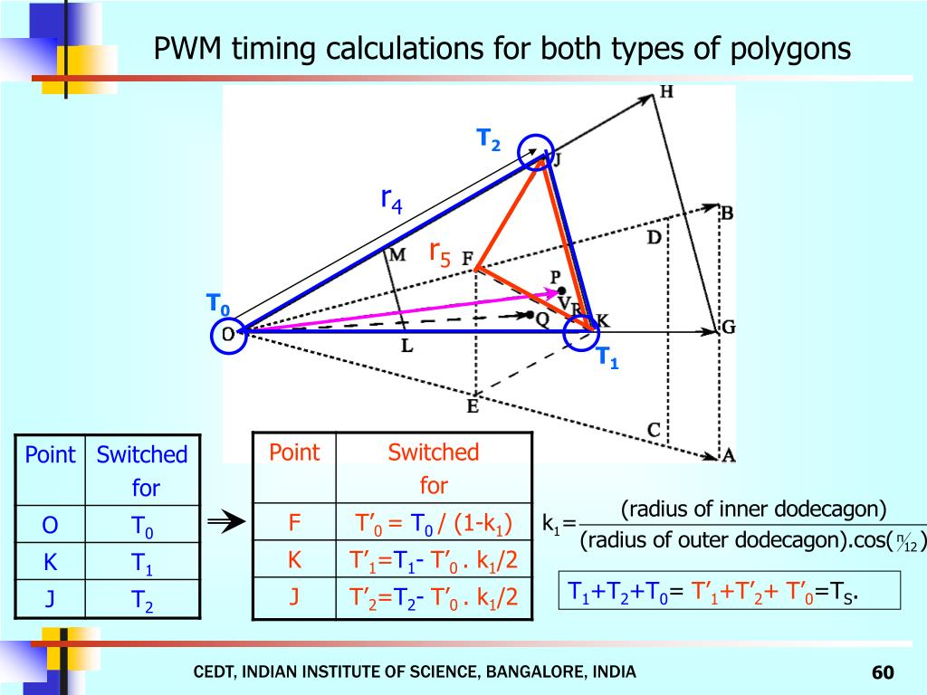 PWM timing calculations for both types of polygons