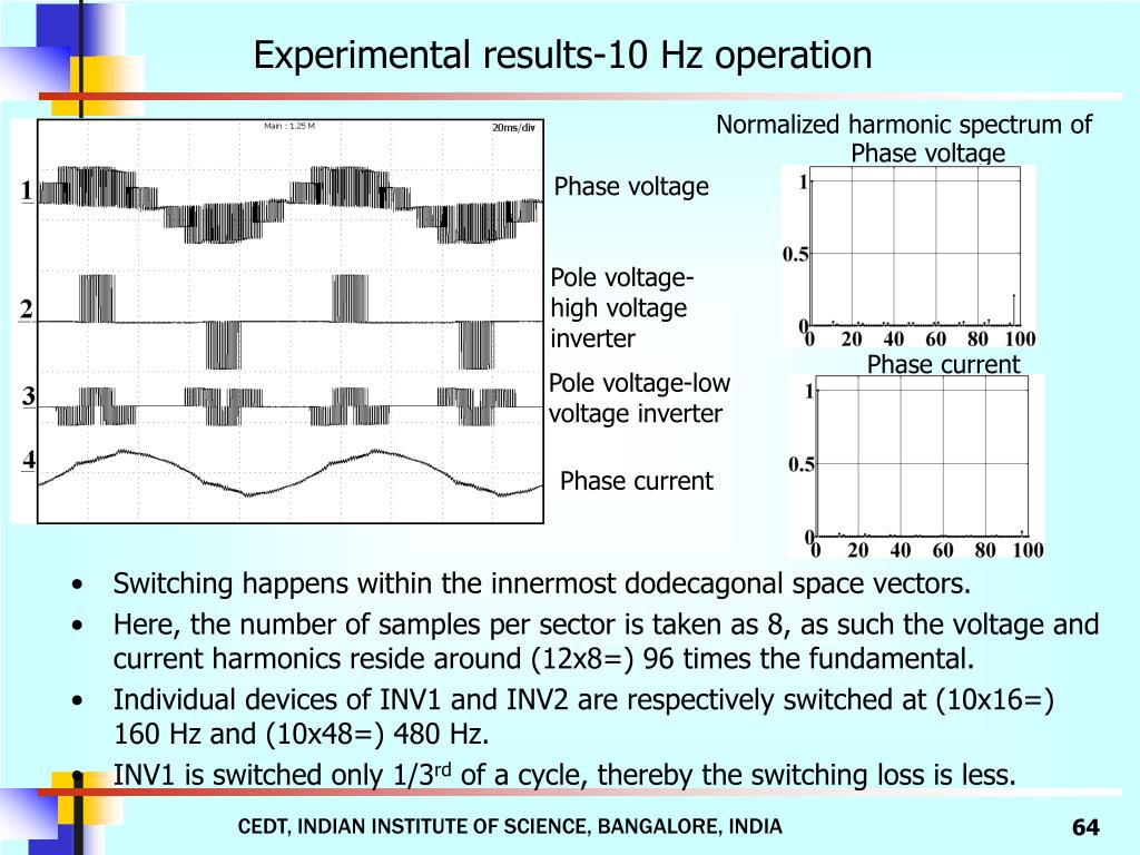 Experimental results-10 Hz operation