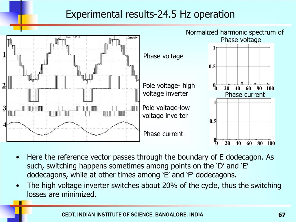 Experimental results-24.5 Hz operation
