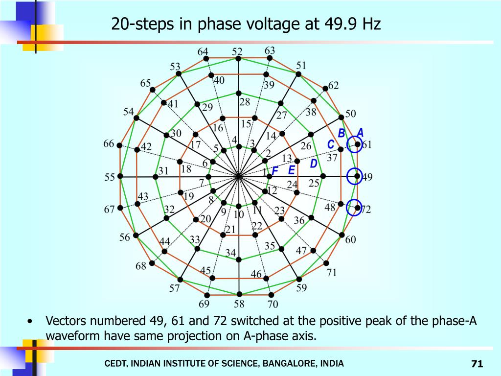 20-steps in phase voltage at 49.9 Hz