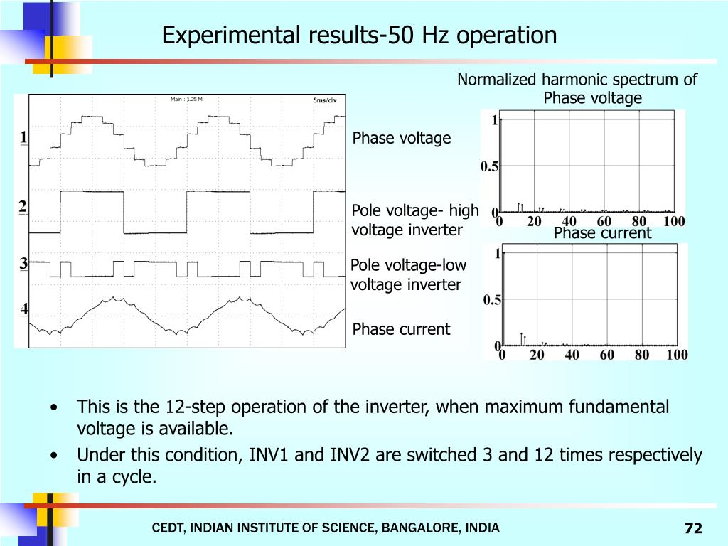 Experimental results-50 Hz operation