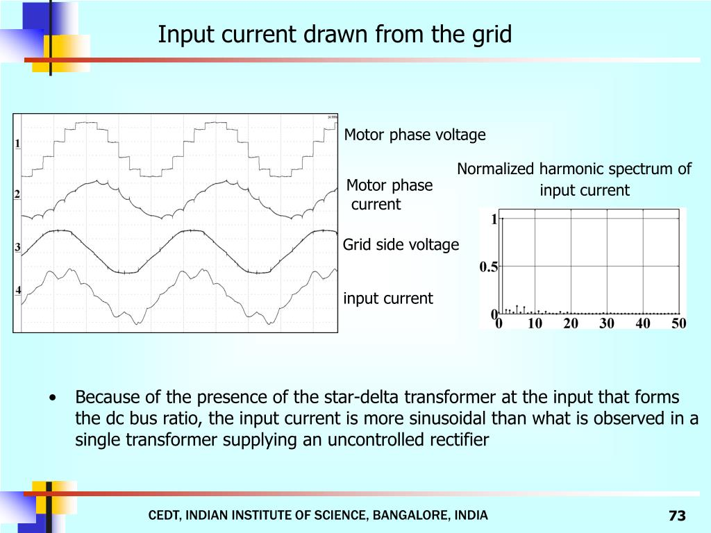 Input current drawn from the grid