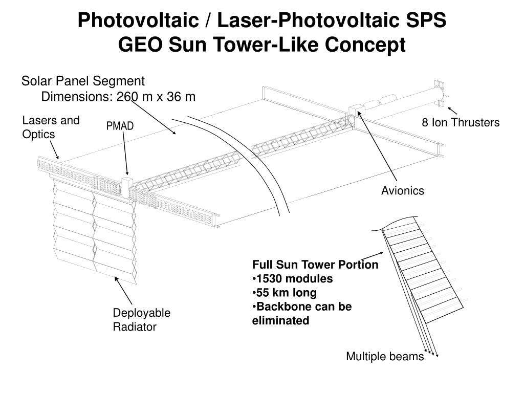 Photovoltaic / Laser-Photovoltaic SPS