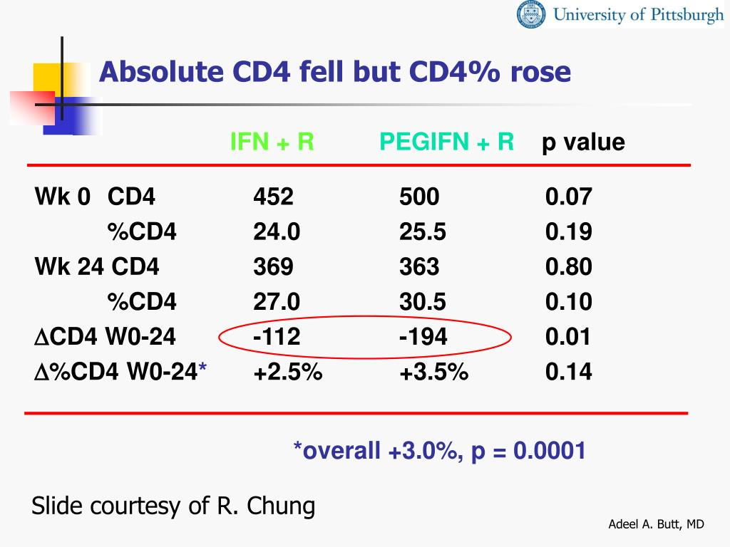 Absolute CD4 fell but CD4% rose
