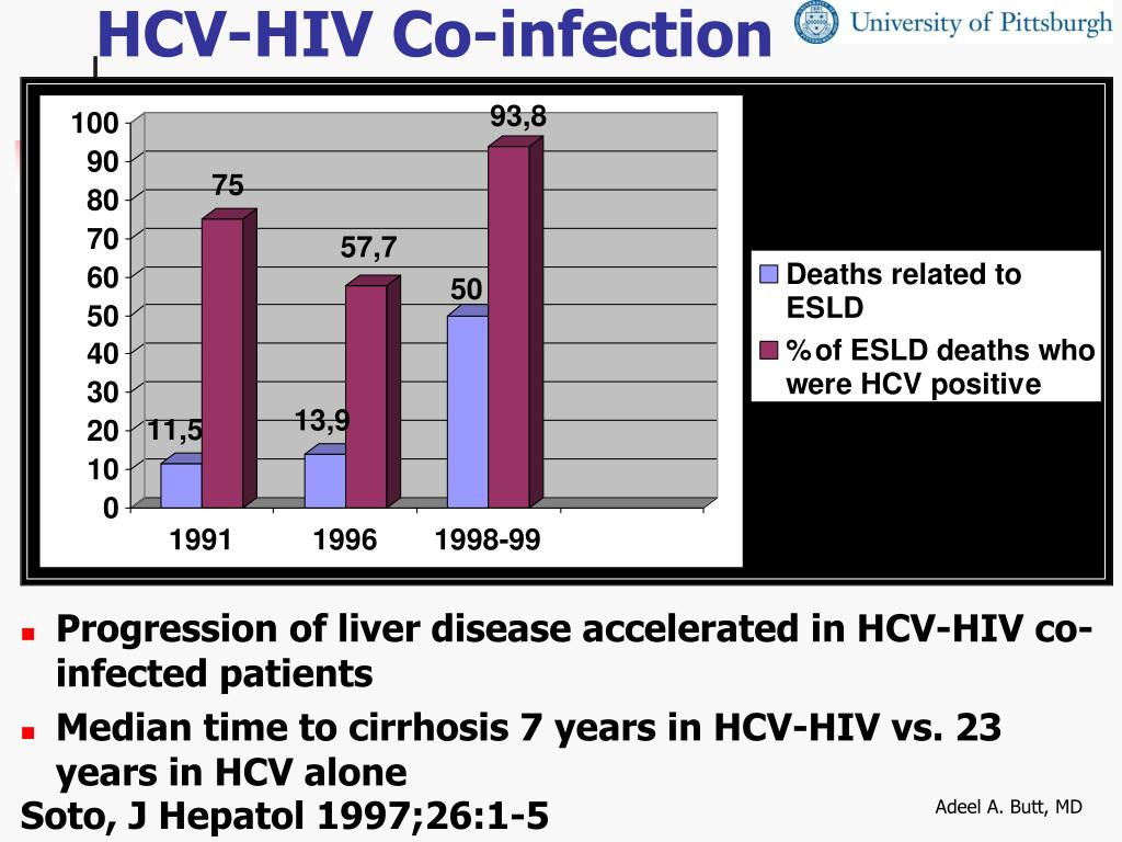 HCV-HIV Co-infection