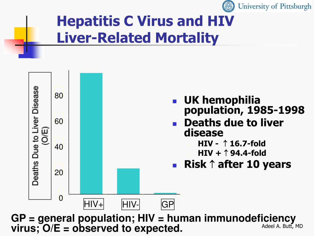 Hepatitis C Virus and HIV