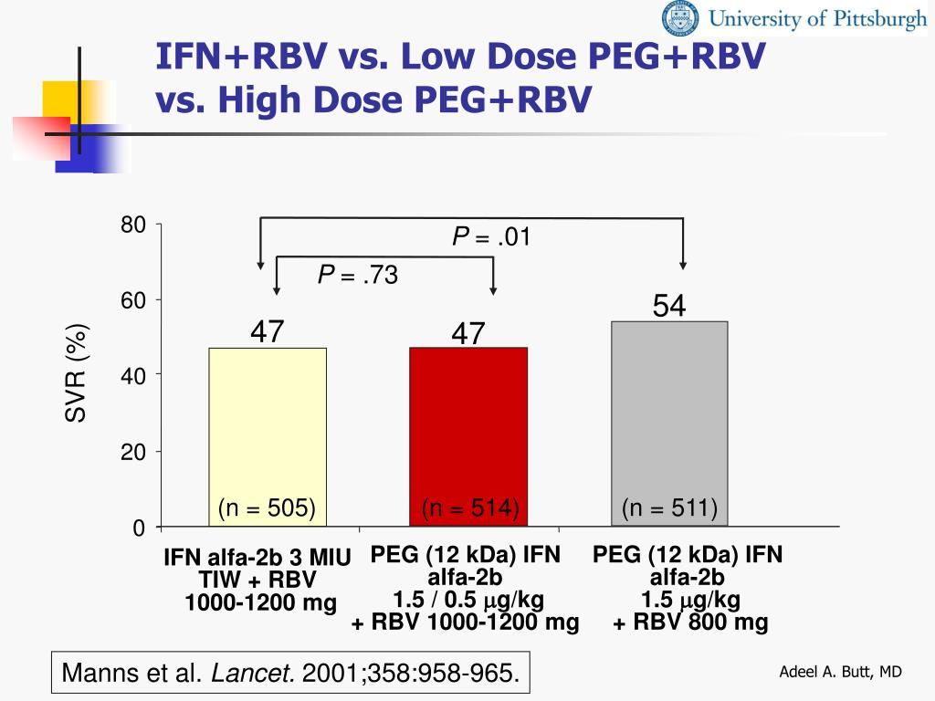 IFN+RBV vs. Low Dose PEG+RBV