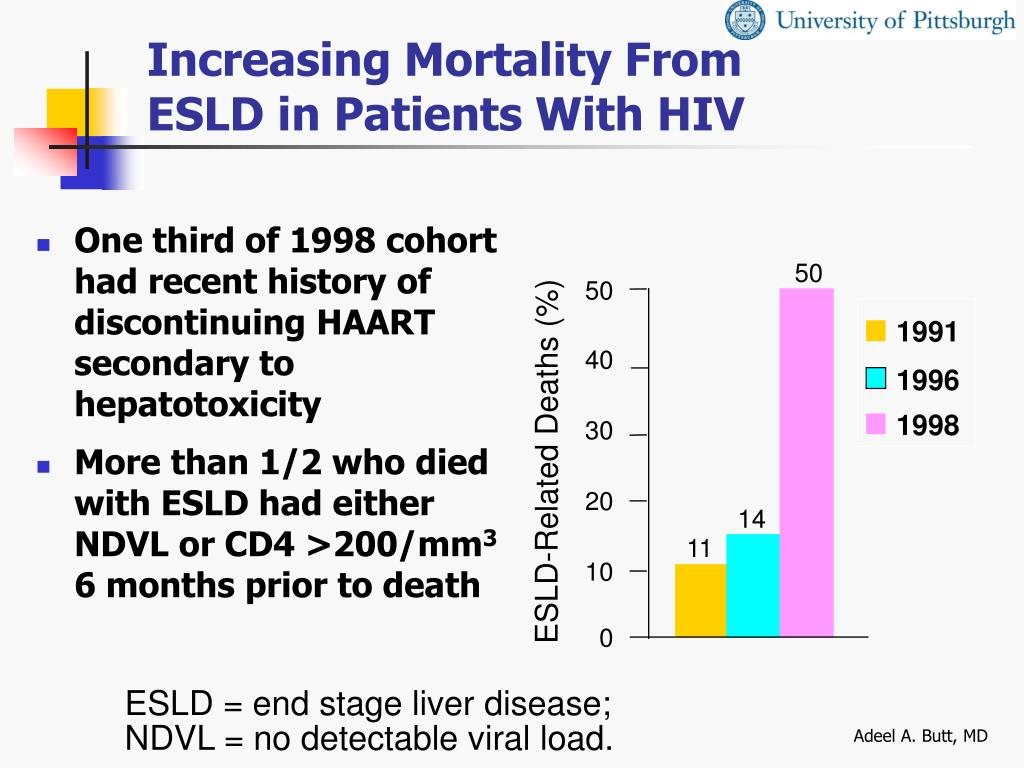 Increasing Mortality From