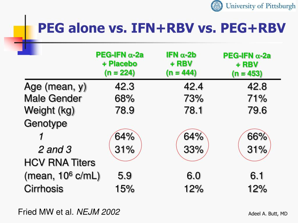 PEG alone vs. IFN+RBV vs. PEG+RBV
