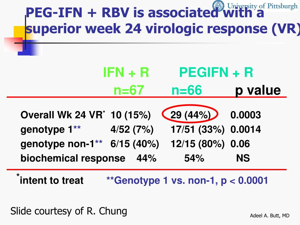 PEG-IFN + RBV is associated with a superior week 24 virologic response (VR)