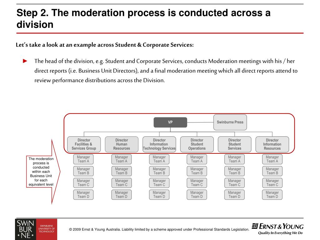 Step 2. The moderation process is conducted across a division