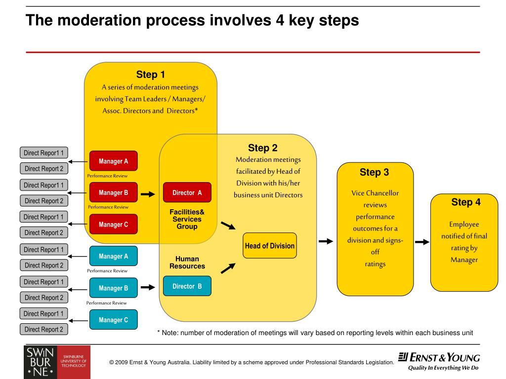 The moderation process involves 4 key steps