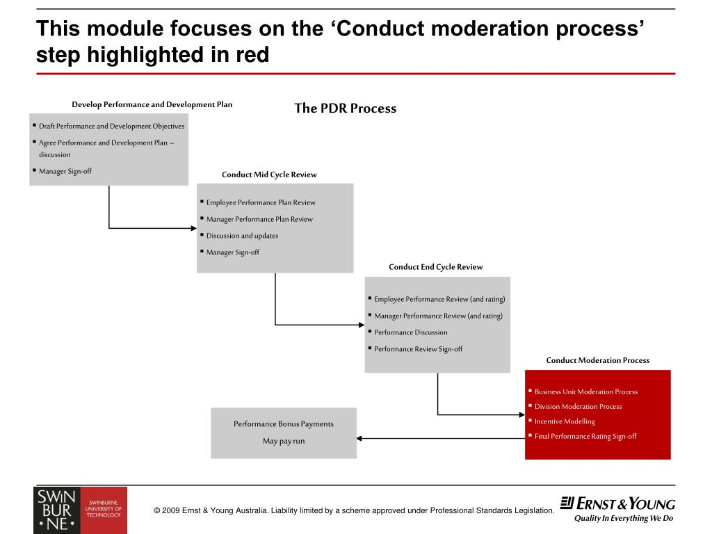 This module focuses on the 'Conduct moderation process' step highlighted in red