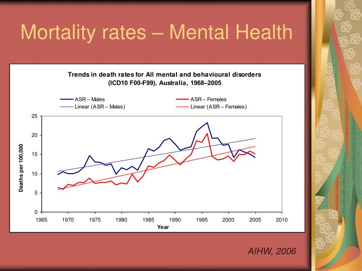 Mortality rates mental health