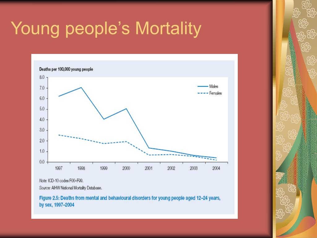 Young people's Mortality