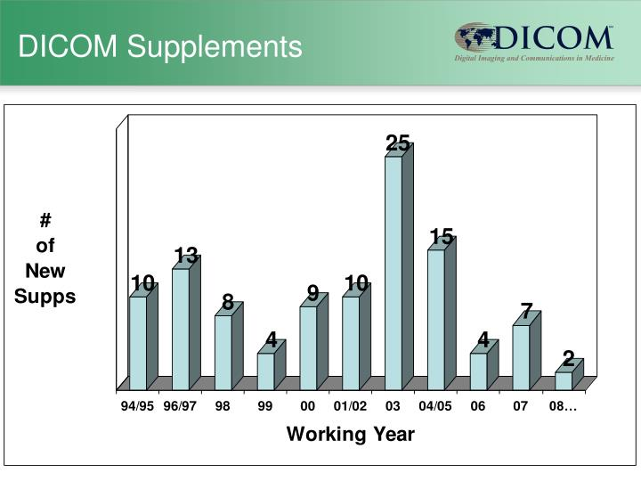 Dicom supplements