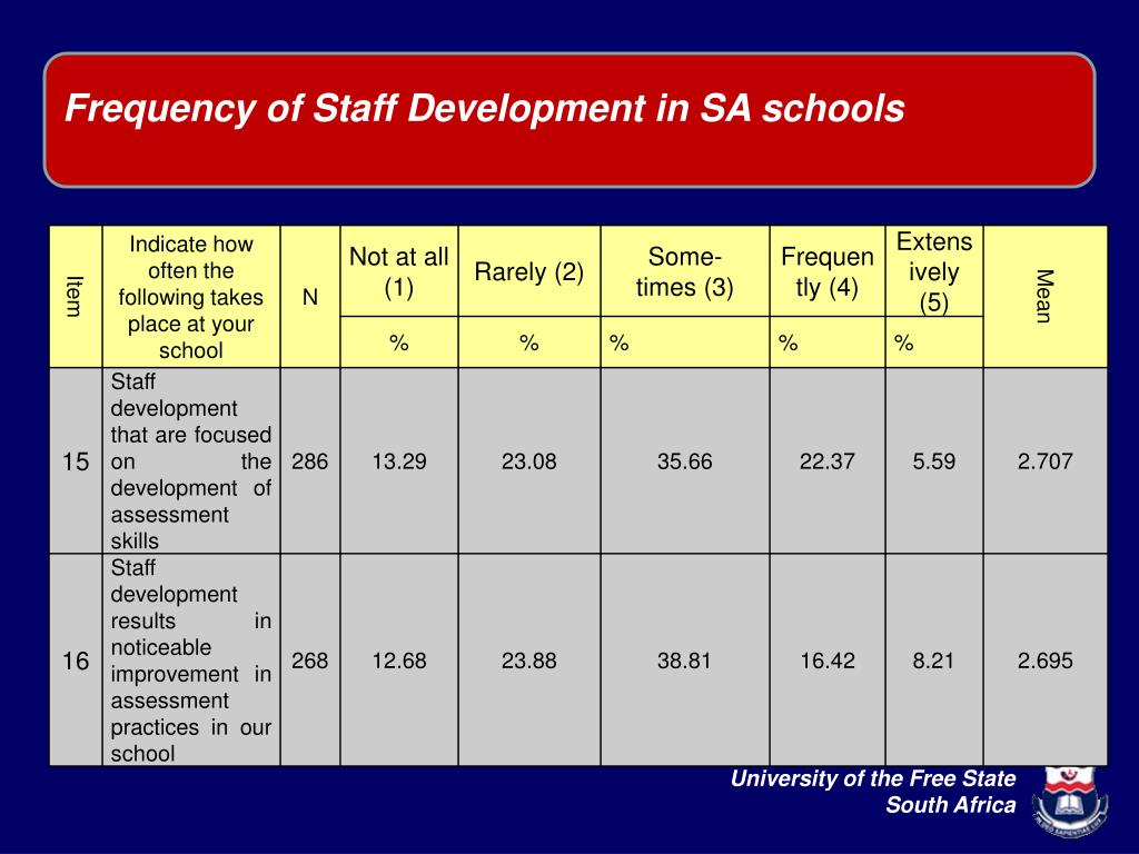 Frequency of Staff Development in SA schools