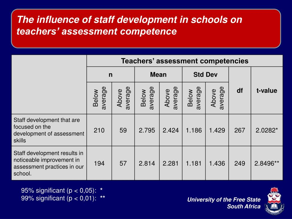 The influence of staff development in schools on teachers' assessment competence