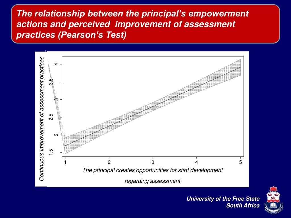 The relationship between the principal's empowerment actions and perceived  improvement of assessment practices (Pearson's Test)