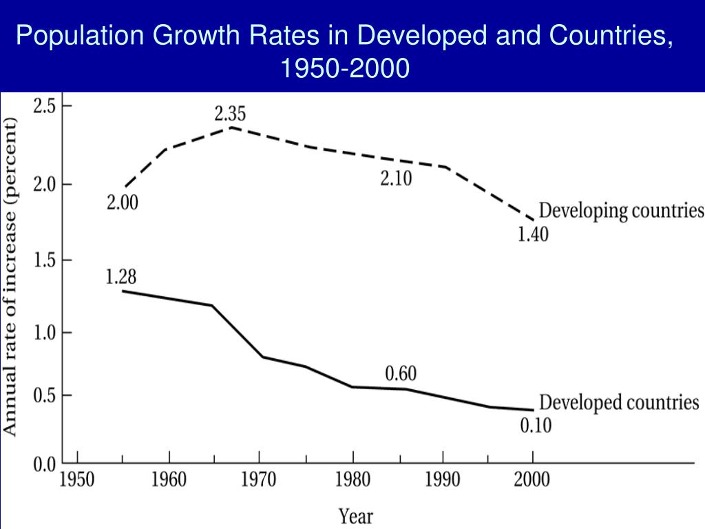 population growth and economic development After watching this video, you will be able to explain what economic development is and describe some of the factors that affect economic.