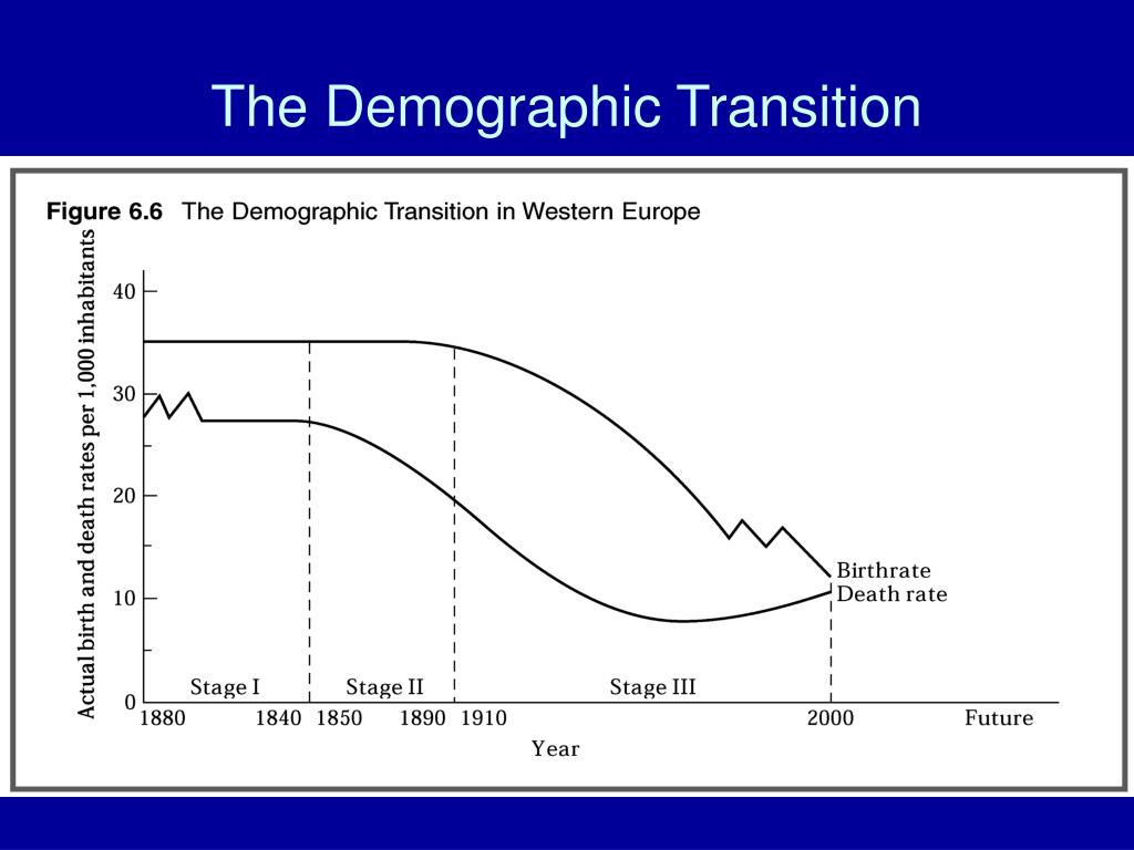 demographic transition and economic growth Theory of demographic transition is a theory that throws light on changes in birth rate and death rate and consequently on the growth-rate of population along with the economic development, tendencies of birth-rate and death rate are different.