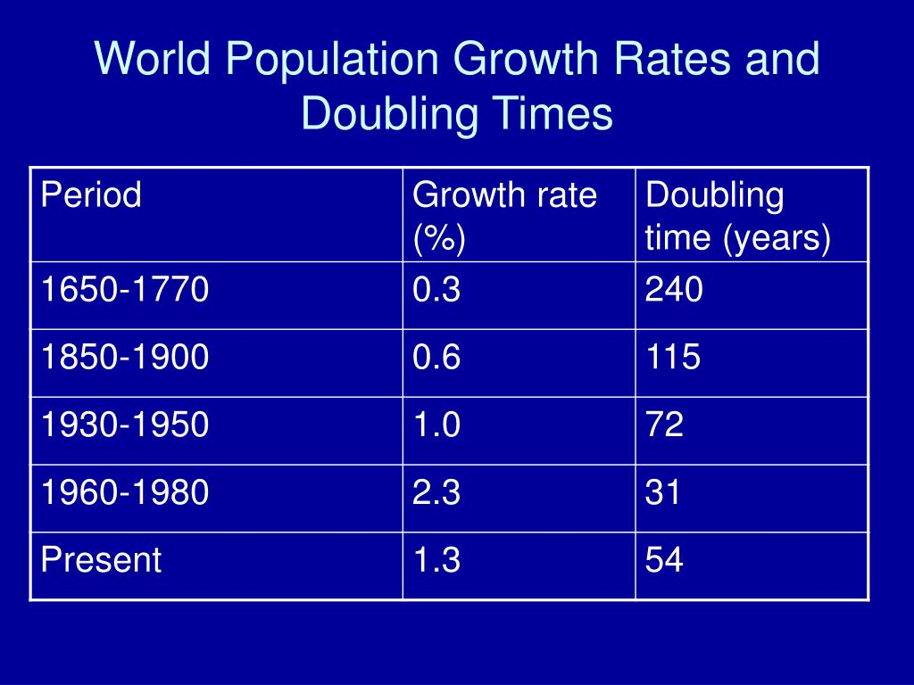 relationship between population growth and health care