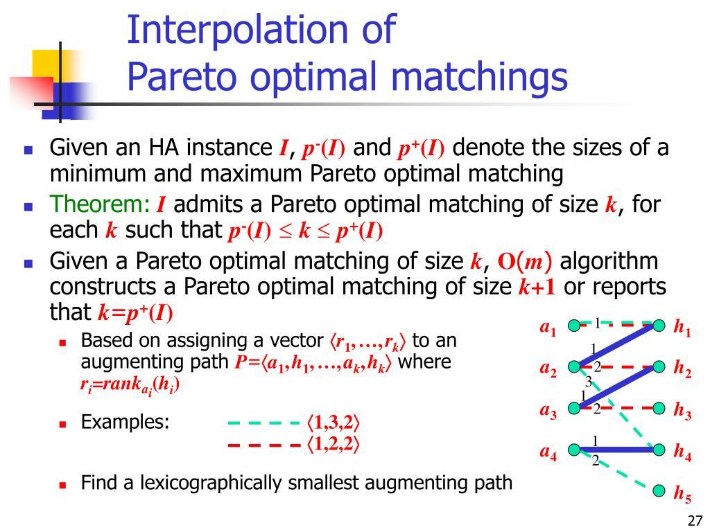 Interpolation of