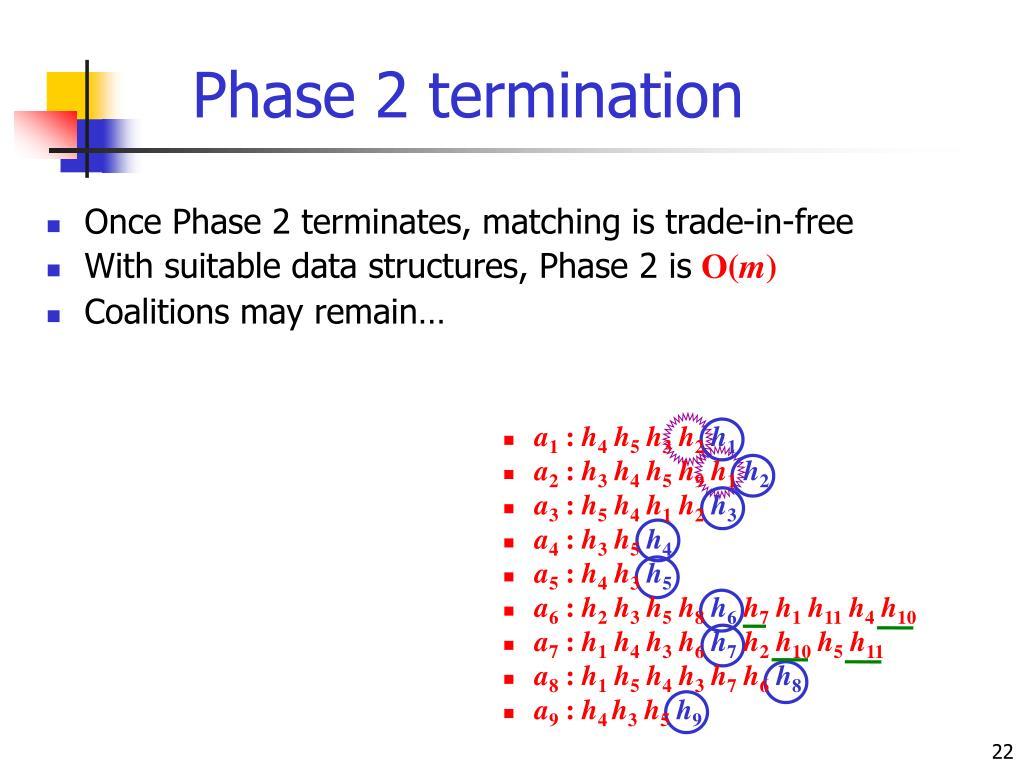 Phase 2 termination