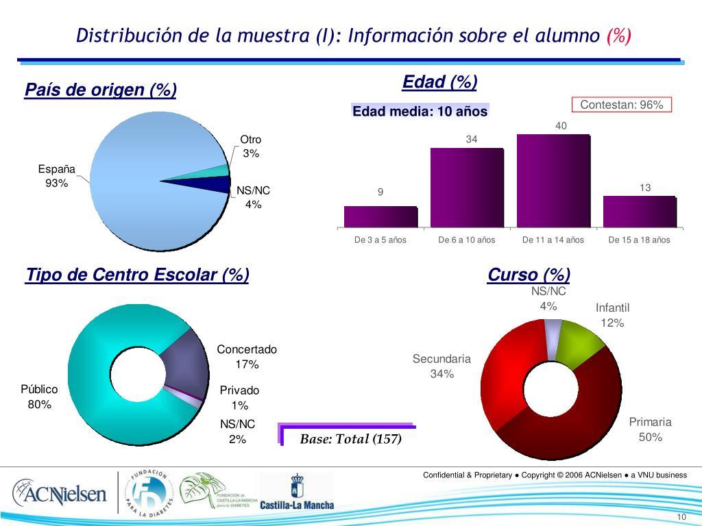 Distribución de la muestra (I): Información sobre el alumno