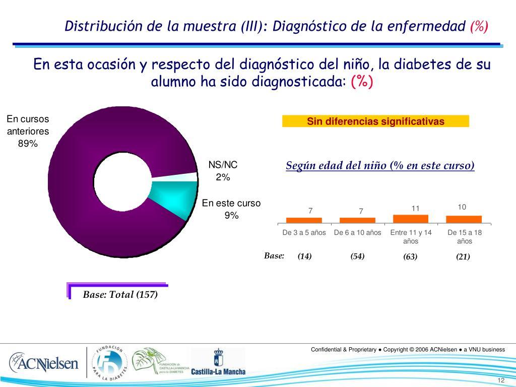 Distribución de la muestra (III): Diagnóstico de la enfermedad