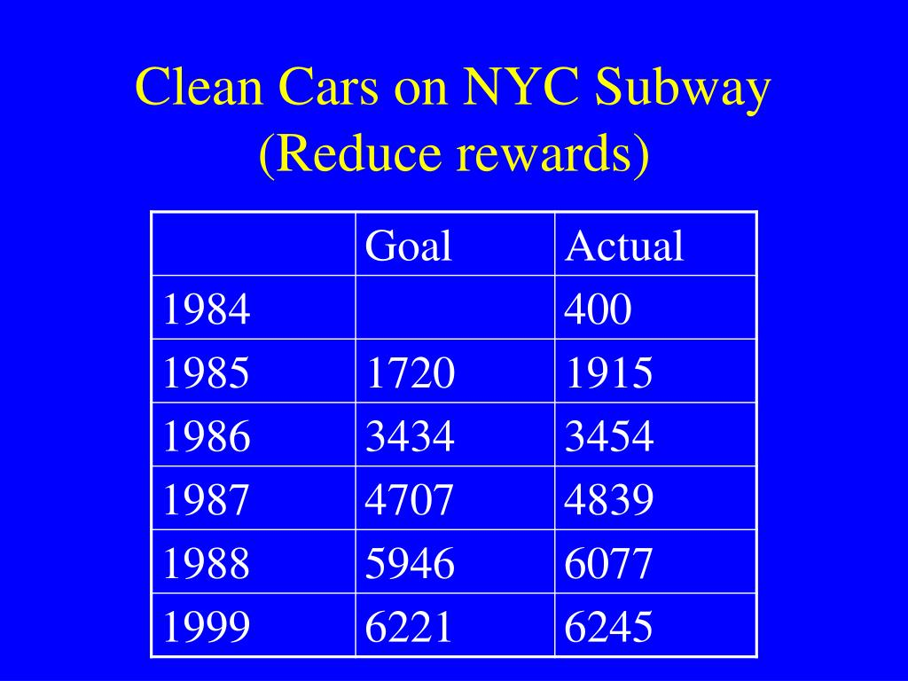 Clean Cars on NYC Subway