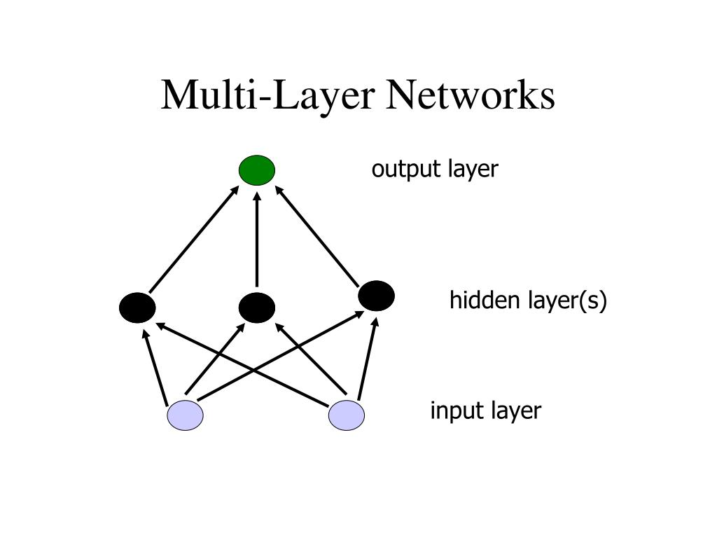 Multi-Layer Networks