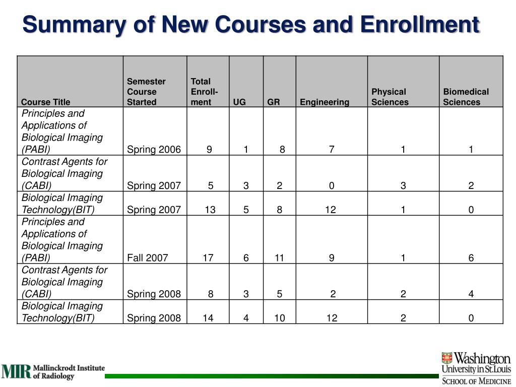 Summary of New Courses and Enrollment