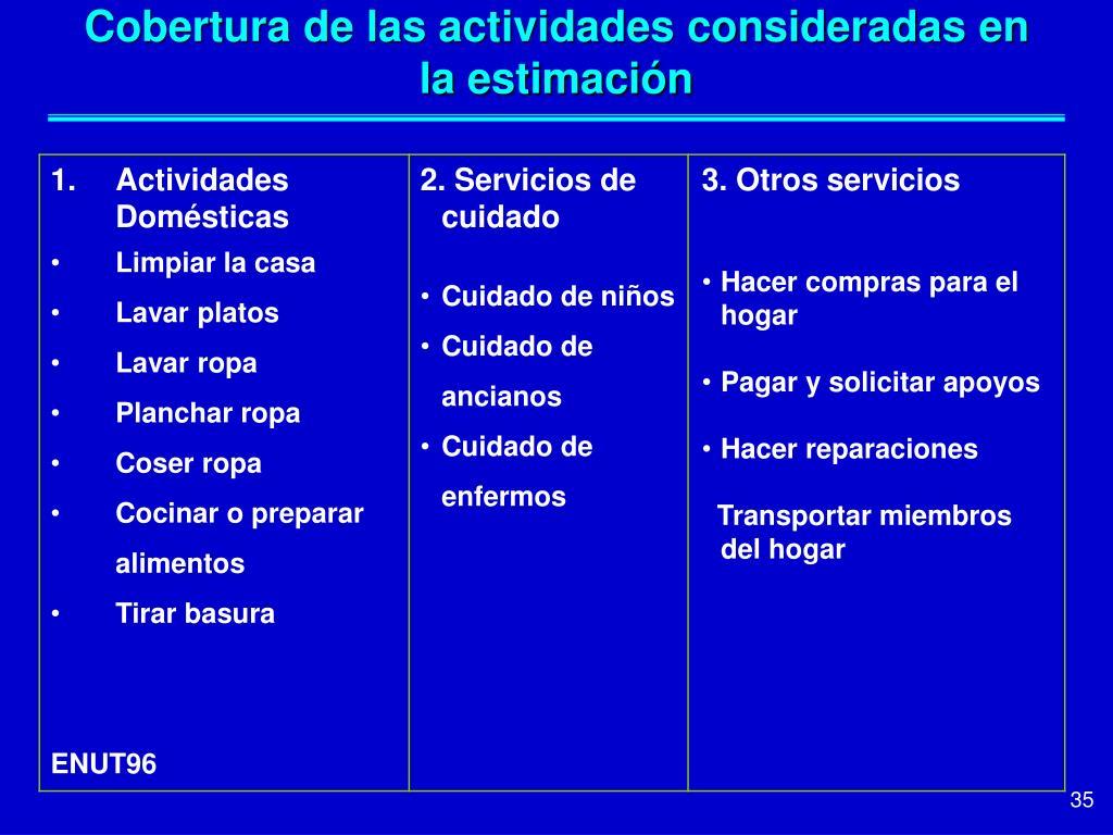 Cobertura de las actividades consideradas en la estimación
